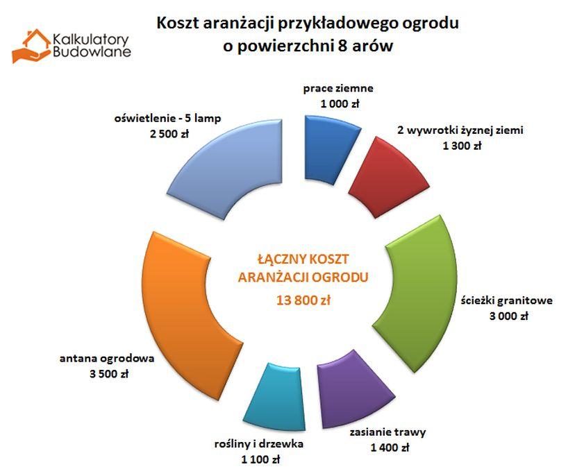 Kosztorys aranżacji ogrodu, wykres pokazuje ile kosztują poszczególne elementy wyposażenia ogrodu